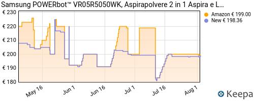 Storico dei prezzi Amazon e affiliati 7B-samsung-vr05r5050wk-et-robot-2-in-1-aspira-e-lava-motore