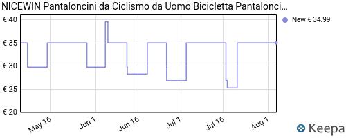 Storico dei prezzi Amazon e affiliati TW-nicewin-pantaloncini-da-ciclismo-da-uomo-bicicletta