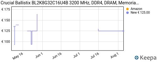 Storico dei prezzi Amazon e affiliati 16-crucial-ballistix-bl2k8g32c16u4b-3200-mhz-ddr4-dram