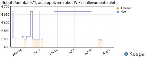 Storico dei prezzi Amazon e affiliati N6-irobot-roomba-971-robot-aspirapolvere-wifi-power-lifting