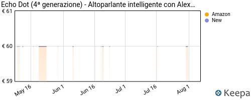 Storico dei prezzi Amazon e affiliati VQ-echo-dot-4-generazione-altoparlante-intelligente-con