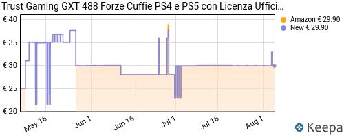 Storico dei prezzi Amazon e affiliati GT-trust-gaming-gxt-488-forze-cuffie-ps4-e-ps5-con-licenza