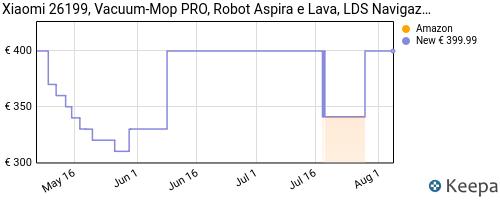 Storico dei prezzi Amazon e affiliati C5-xiaomi-26199-vacuum-mop-pro-robot-aspira-e-lava-lds
