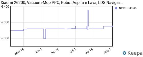 Storico dei prezzi Amazon e affiliati 7W-xiaomi-26200-vacuum-mop-pro-robot-aspira-e-lava-lds