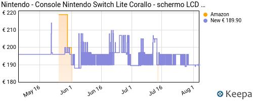 Storico dei prezzi Amazon e affiliati SQ-nintendo-switch-lite-corallo