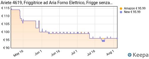 Storico dei prezzi Amazon e affiliati YM-ariete-4619-friggitrice-ad-aria-forno-elettrico-frigge