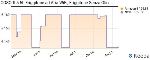 Storico dei prezzi Amazon e affiliati MR-cosori-5-5l-friggitrice-ad-aria-wifi-friggitrice-senza