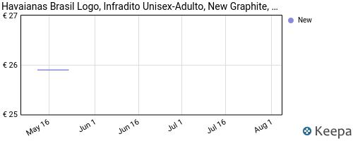 Storico dei prezzi Amazon e affiliati FS-havaianas-brasil-logo-infradito-unisex-adulto-grigio