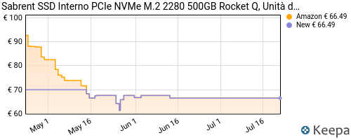 Storico dei prezzi Amazon e affiliati DJ-sabrent-ssd-interno-pcie-nvme-m-2-2280-500gb-rocket-q-unit