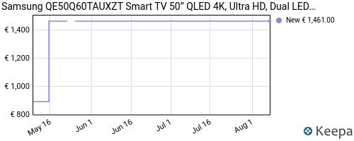 Storico dei prezzi Amazon e affiliati 7V-samsung-qe50q60tauxzt-smart-tv-50-qled-4k-ultra-hd-dual