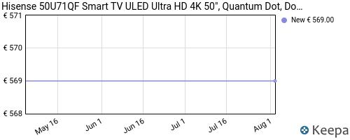 Storico dei prezzi Amazon e affiliati RC-hisense-50u71qf-smart-tv-uled-ultra-hd-4k-50-quantum-dot