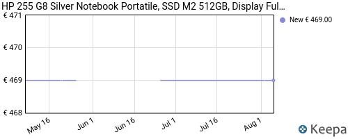 Storico dei prezzi Amazon e affiliati DK-hp-255-g7-notebook-hp-display-da-15-6-cpu-amd-a4-9125-ram
