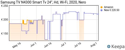 Storico dei prezzi Amazon e affiliati KR-samsung-n4300-smart-tv-24-hd-wi-fi-2020-nero