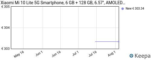 Storico dei prezzi Amazon e affiliati 1S-xiaomi-mi-10-lite-5g-smartphone-6-gb-128-gb-6-57