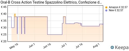 Storico dei prezzi Amazon e affiliati WR-oral-b-crossaction-testine-di-ricambio-per-spazzolino
