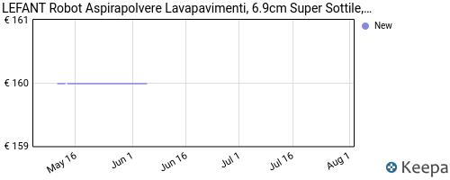 Storico dei prezzi Amazon e affiliati 2N-robot-aspirapolvere-mini-6d-sensore-di-collisione