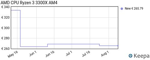 Storico dei prezzi Amazon e affiliati T4-amd-ryzen-3-3300x-processore-3-8-ghz-scatola-l2-ryzen-3