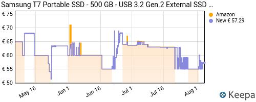 Storico dei prezzi Amazon e affiliati D3-samsung-memorie-t7-mu-pc500t-ssd-esterno-portatile-da-500