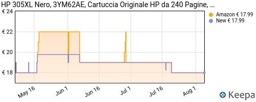 Storico dei prezzi Amazon e affiliati T3-hp-305xl-3ym62ae-cartuccia-originale-da-240-pagine-ad-alta