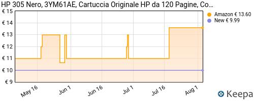 Storico dei prezzi Amazon e affiliati K3-hp-305-3ym61ae-cartuccia-originale-da-120-pagine-per