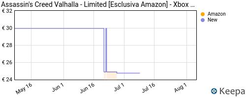 Storico dei prezzi Amazon e affiliati FB-assassin-s-creed-valhalla-limited-esclusiva-amazon