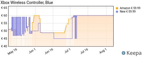 Storico dei prezzi Amazon e affiliati 5G-xbox-wireless-controller-blu-shock