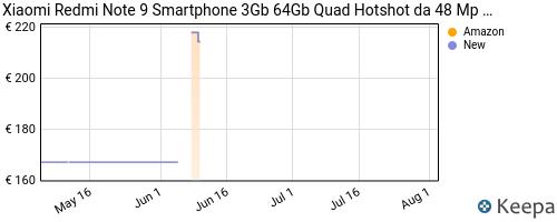 Storico dei prezzi Amazon e affiliati KP-xiaomi-redmi-note-9-smartphone-3gb-64gb-quad-hotshot-da-48