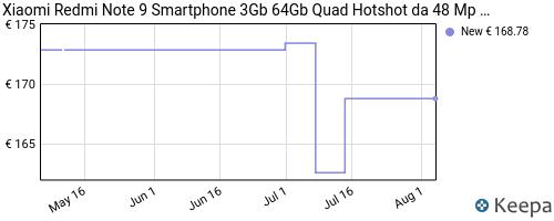 Storico dei prezzi Amazon e affiliati 2F-xiaomi-redmi-note-9-smartphone-3gb-64gb-quad-hotshot-da-48