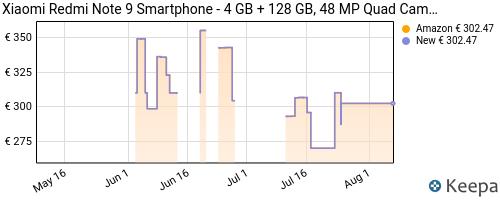 Storico dei prezzi Amazon e affiliati Z1-xiaomi-redmi-note-9-smartphone-4-gb-128-gb-48-mp-quad