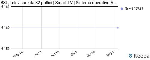 Storico dei prezzi Amazon e affiliati XH-bsl-television-32-pollici-smart-tv-sistema-operativo