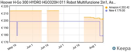 Storico dei prezzi Amazon e affiliati L3-hoover-h-go-300-hydro-hgo320h-011-robot-multifunzione-2in1
