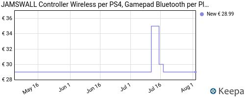 Storico dei prezzi Amazon e affiliati 2D-jamswall-controller-wireless-per-ps4-gamepad-bluetooth-per