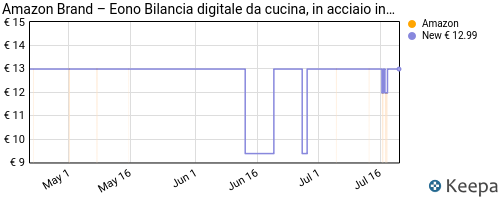 Storico dei prezzi Amazon e affiliati R5-eono-by-amazon-bilancia-digitale-da-cucina-in-acciaio