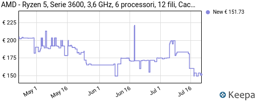 Storico dei prezzi Amazon e affiliati J3-amd-ryzen-5-3600-3-6-ghz-6-c-12-fili-32-mb-cache