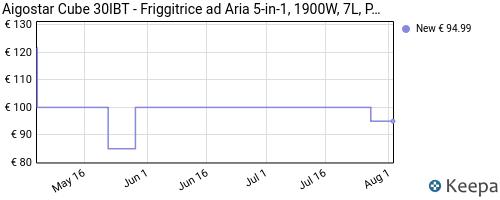 Storico dei prezzi Amazon e affiliati QS-aigostar-cube-30ibt-friggitrice-ad-aria-5-in-1-1900w-7l