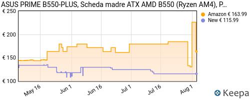 Storico dei prezzi Amazon e affiliati 1J-asus-prime-b550-plus-scheda-madre-atx-amd-b550-ryzen-am4