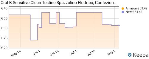Storico dei prezzi Amazon e affiliati XM-oral-b-sensitive-clean-testine-di-ricambio-per-spazzolino