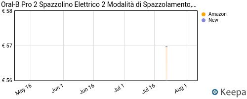 Storico dei prezzi Amazon e affiliati DN-oral-b-pro-2-2500-design-edition-spazzolino-elettrico