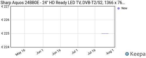 Storico dei prezzi Amazon e affiliati BD-sharp-aquos-24bb0e-24-hd-ready-led-tv-dvb-t2-s2-1366-x