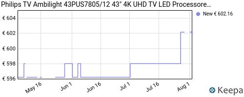 Storico dei prezzi Amazon e affiliati C2-philips-tv-ambilight-43pus7805-12-43-4k-uhd-tv-led