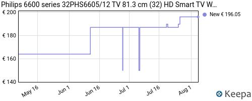 Storico dei prezzi Amazon e affiliati FR-philips-6600-series-32phs6605-12-tv-81-3-cm-32-hd-smart