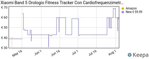 Storico dei prezzi Amazon e affiliati W2-xiaomi-band-5-orologio-fitness-tracker-uomo-donna