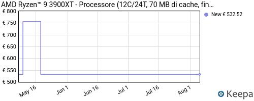 Storico dei prezzi Amazon e affiliati 4D-processore-amd-ryzen-9-3900xt-12c-24t-70-mb-di-cache