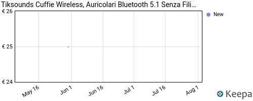 Storico dei prezzi Amazon e affiliati 16-2020-ultimo-modello-cuffie-bluetooth-5-0-auricolari