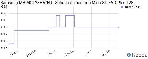 Storico dei prezzi Amazon e affiliati PD-samsung-mb-mc128ha-eu-scheda-di-memoria-microsd-evo-plus