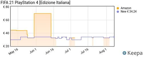 Storico dei prezzi Amazon e affiliati 73-fifa-21-playstation-4-edizione-italiana
