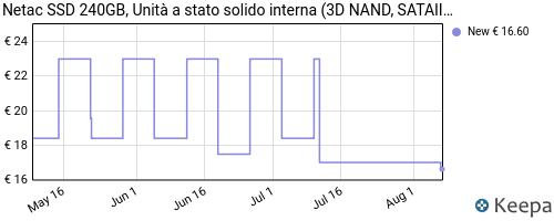 Storico dei prezzi Amazon e affiliati 1H-netac-ssd-250gb-unit-a-stato-solido-interna-3d-nand