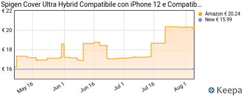 Storico dei prezzi Amazon e affiliati CN-spigen-cover-ultra-hybrid-compatibile-con-iphone-12-e-iphone