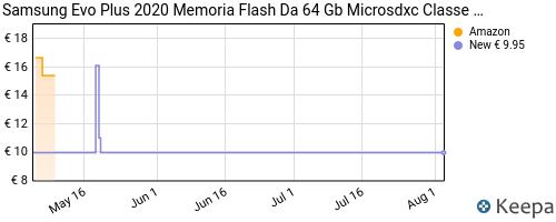 Storico dei prezzi Amazon e affiliati JW-samsung-evo-plus-2020-memoria-flash-da-64-gb-microsdxc