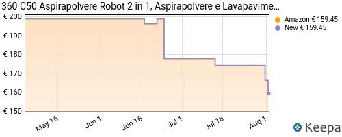 Storico dei prezzi Amazon e affiliati 19-360-c50-aspirapolvere-robot-2-in-1-aspirapolvere-e